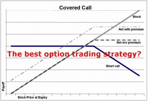 text: The best option trading strategy? background: covered call payoff diagram