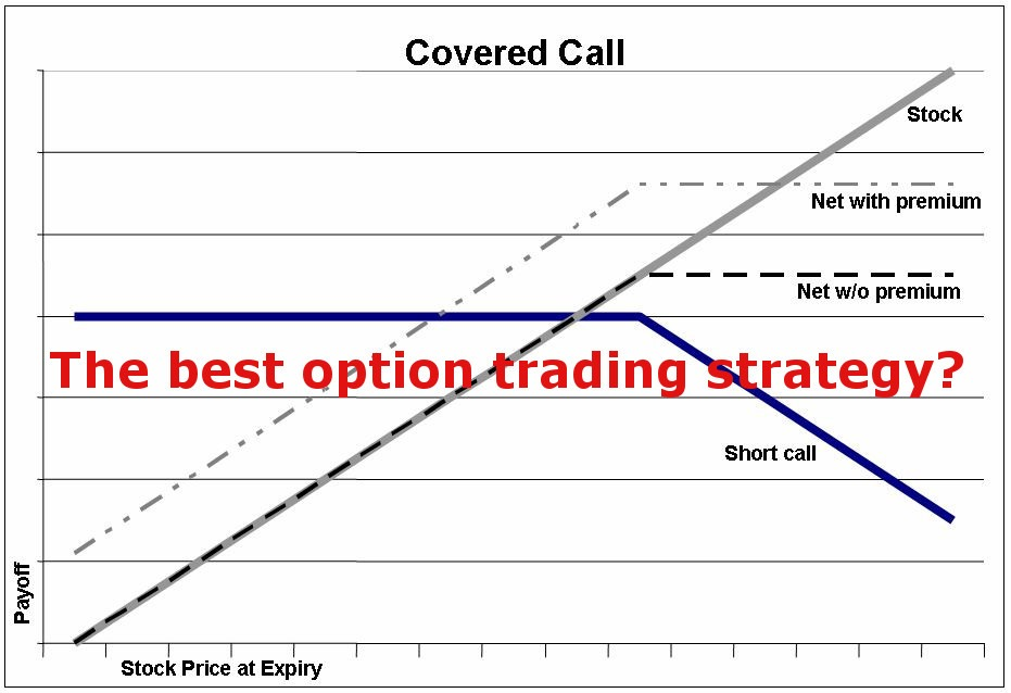Best covered call options